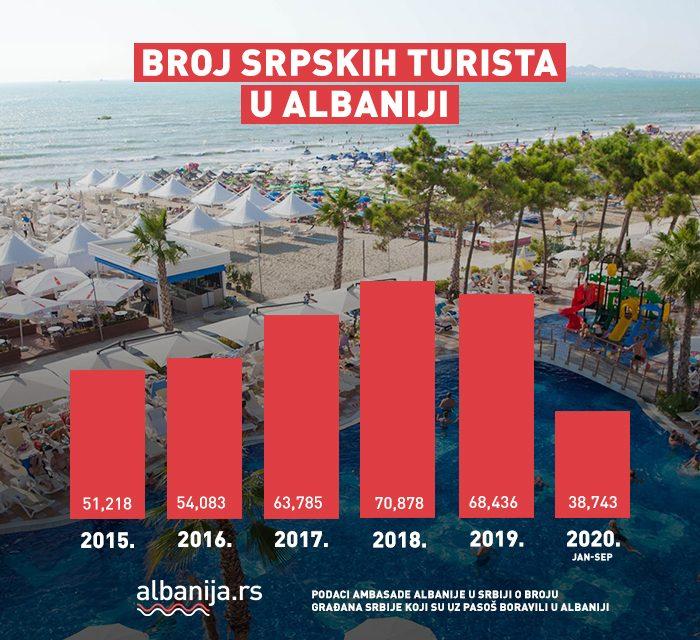 Albanija utisci turista iz Srbije, iskustva sa letovanja